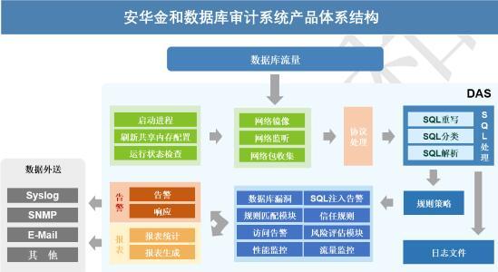 数据库安全审计系统介绍